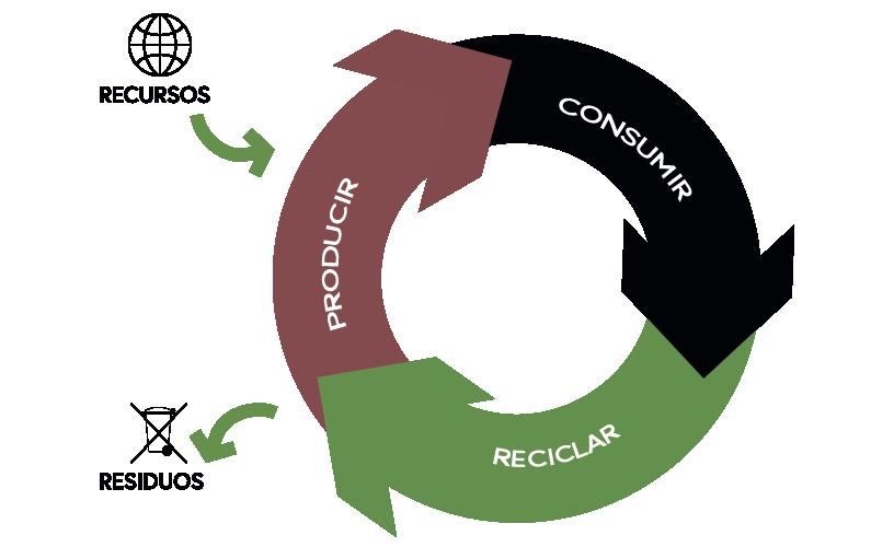 Economía circular BCD Electro - Residuos Electrónicos